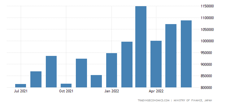 Japan Imports of Chemicals