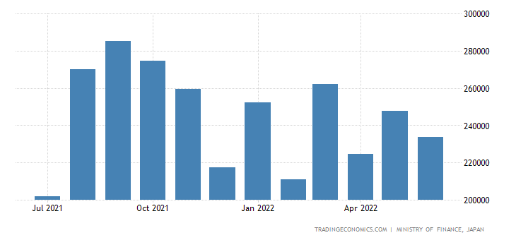 Japan Imports of Clothing & Accessories