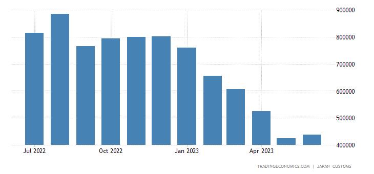 Japan Imports of Coal, Coke & Briquettes