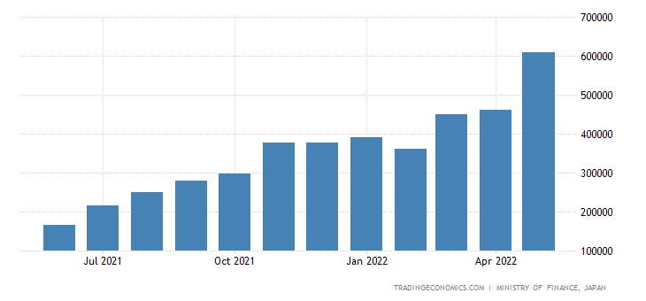 Japan Imports of Coal