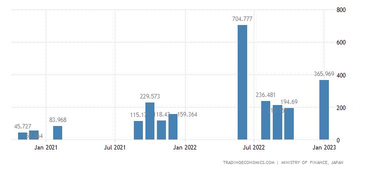 Japan Imports of Crude Benzene