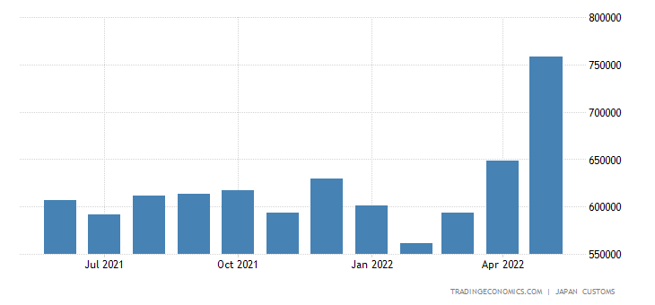 Japan Imports of Crude Materials, Inedible, Except Fuels