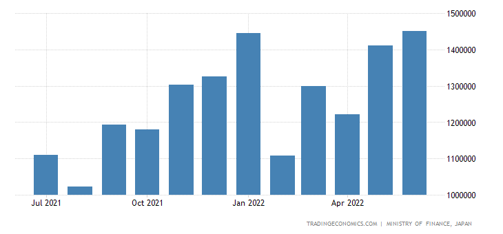 Japan Imports of Electric Machinery Apparatus & Applia
