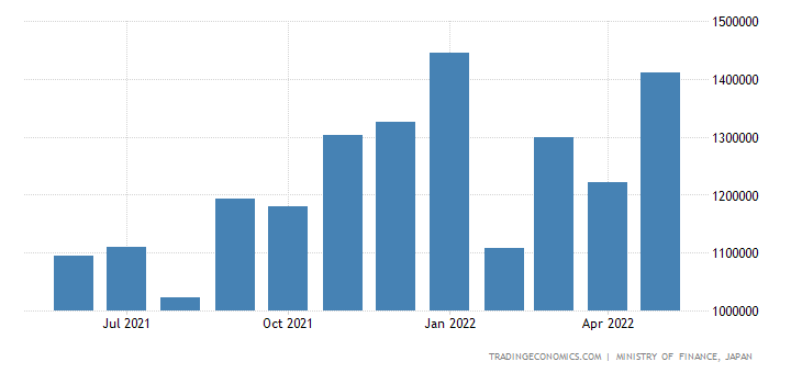 Japan Imports - Electric Machinery, Apparatus & Appliances