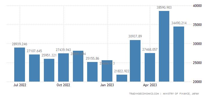 Japan Imports of Electric Motors & Generators
