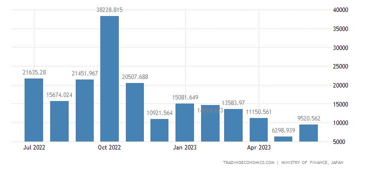 Japan Imports of Fertilizers