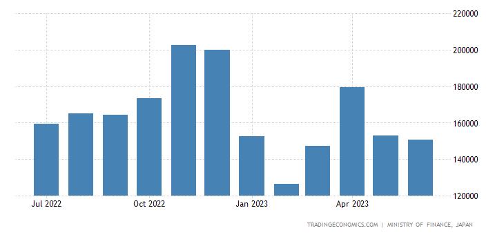 Japan Imports of Fish & Fish Preparations