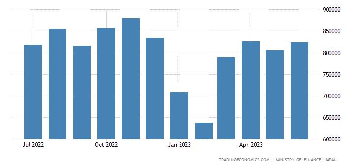 Japan Imports of Foodstuff