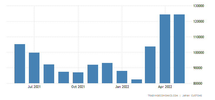 Japan Imports of Fruit & Vegetables