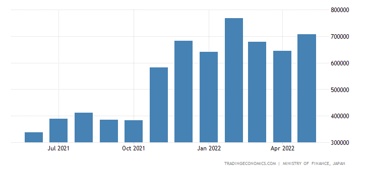 Japan Imports of Gas,natural & Manufactured