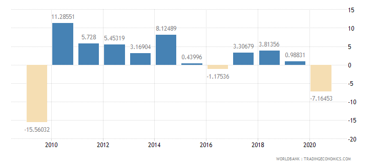 japan imports of goods and services annual percent growth wb data
