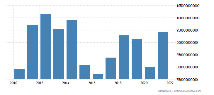 japan imports of goods and services bop us dollar wb data