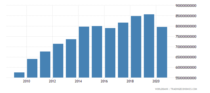 japan imports of goods and services constant 2000 us dollar wb data