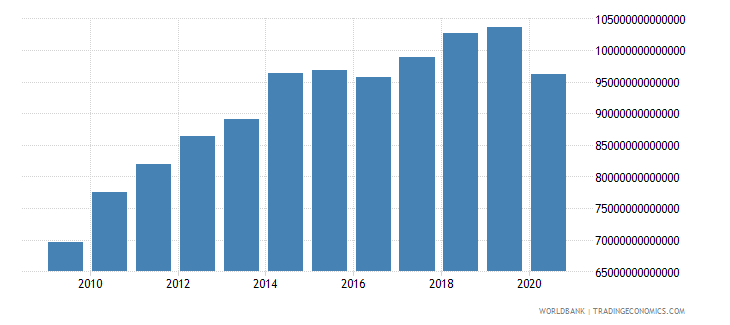 japan imports of goods and services constant lcu wb data
