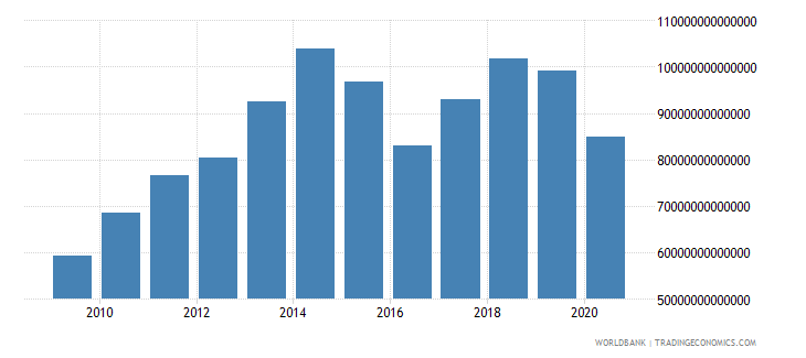 japan imports of goods and services current lcu wb data