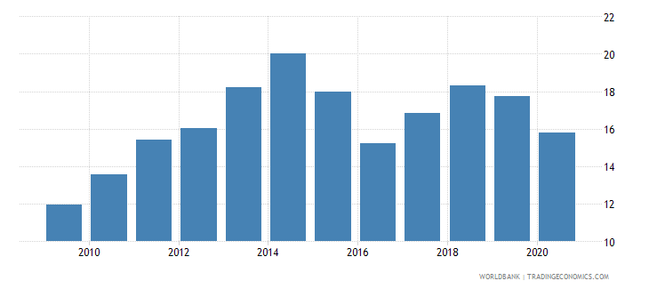 japan imports of goods and services percent of gdp wb data