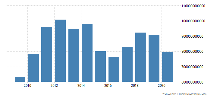 japan imports of goods and services us dollar wb data