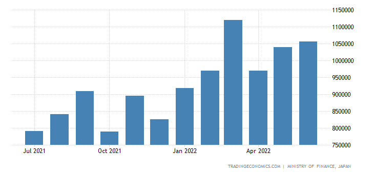 Japan Imports of Industrial Chemicals