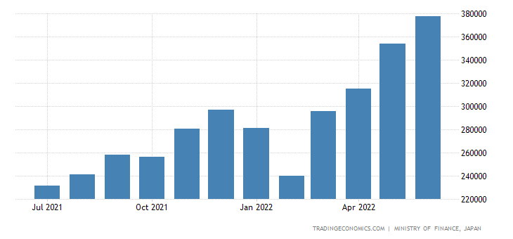 Japan Imports of Integrated Circuits