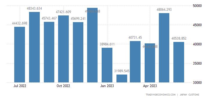 Japan Imports of Maize (feeding)