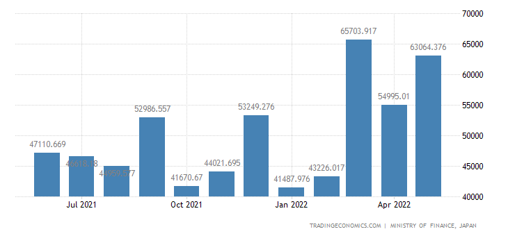 Japan Imports of Maize