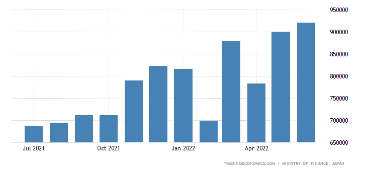 Japan Imports - Manufactured Goods Classified Chiefly By Materials