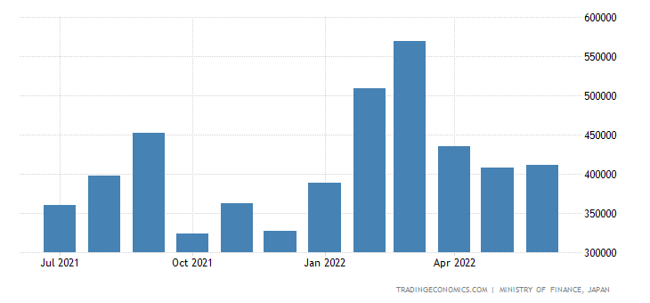 Japan Imports of Medical & Pharmaceutical Product