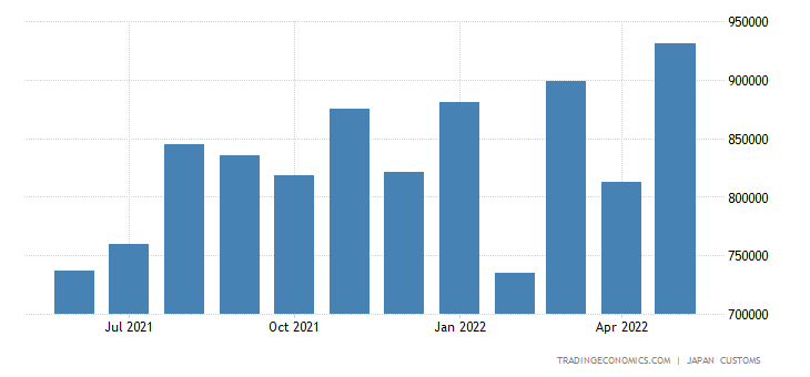 Japan Imports of Miscellaneous Manufacturers Articles