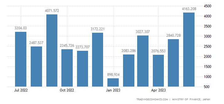 Japan Imports of Non Monetary Gold