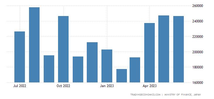 Japan Imports of Nonferrous Metal Ores