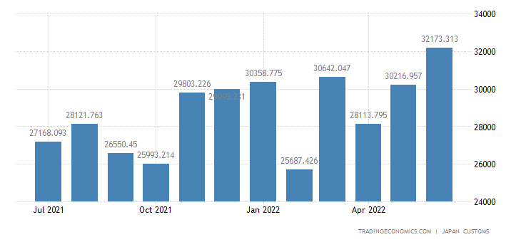 Japan Imports of Paper & Paper Products