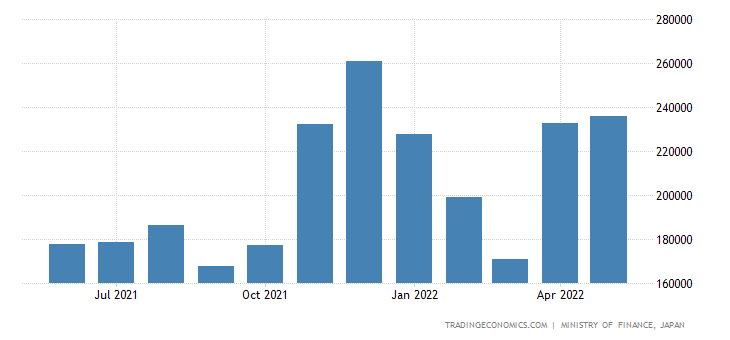 Japan Imports of Petroleum Product
