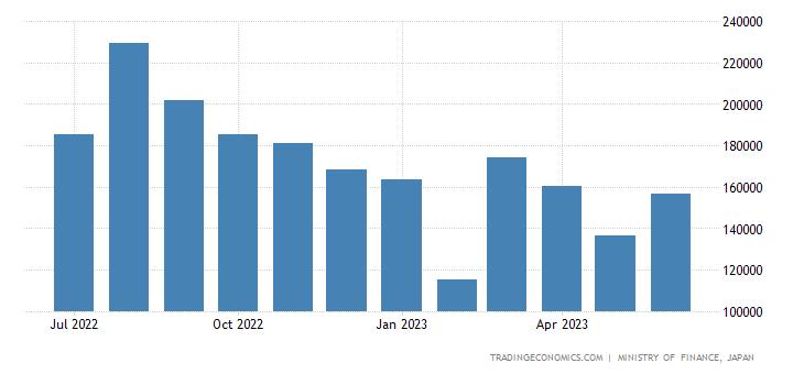 Japan Imports of Petroleum Spirits