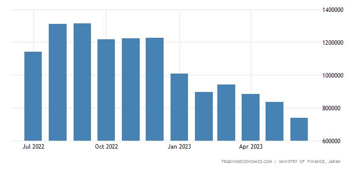 Japan Imports of Petroleum