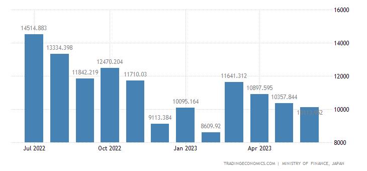 Japan Imports of Polyethylene