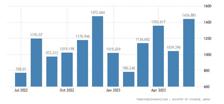 Japan Imports of Polystyrene