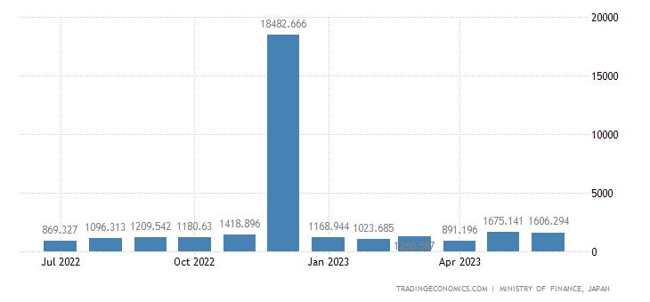 Japan Imports of Radioactive Chemical Elements