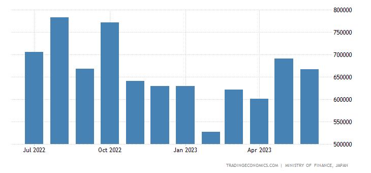 Japan Imports of Raw Materials