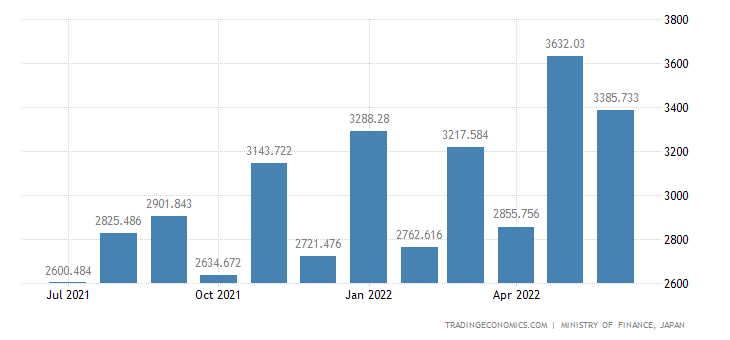 Japan Imports of Rubber Materials