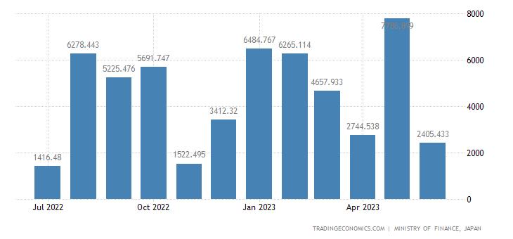 Japan Imports of Ships & Boats