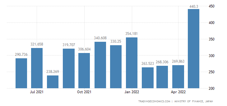 Japan Imports of Silk Woven Fabric