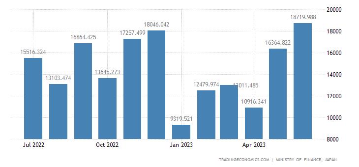 Japan Imports of Sugar,sugar Preparations and Honey