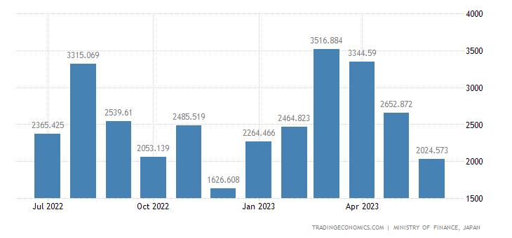 Japan Imports of Undergarments