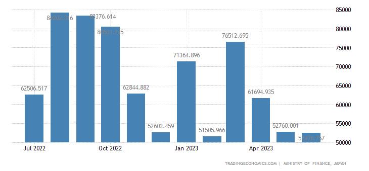 Japan Imports of Women S, Girl S & Infant S Dresses