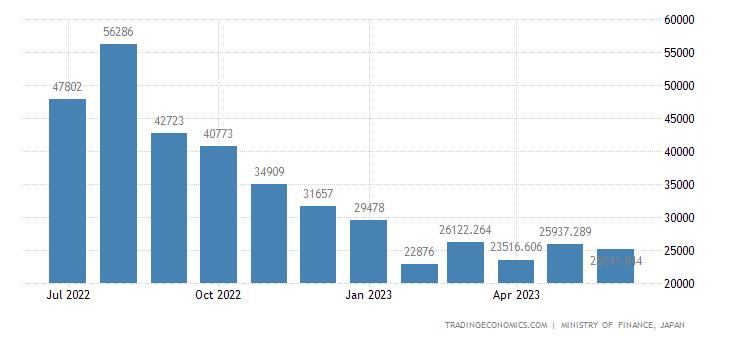 Japan Imports of Wood