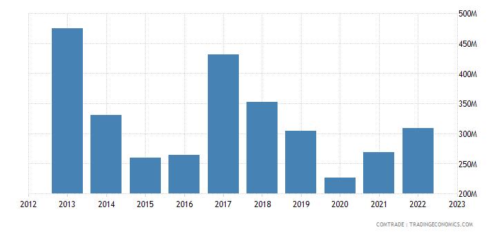japan imports pakistan