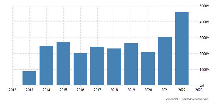japan imports papua new guinea