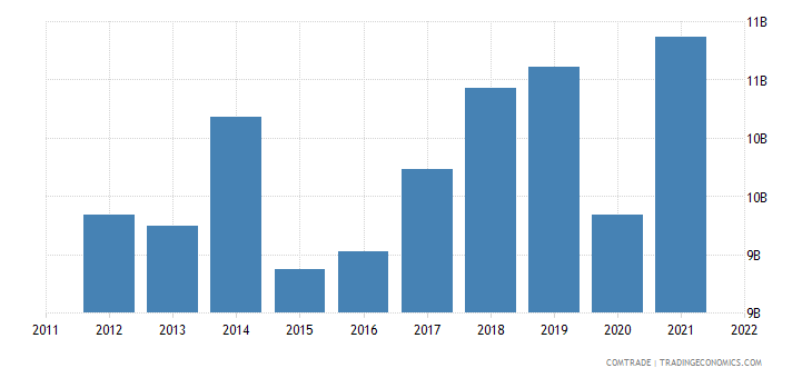 japan imports philippines