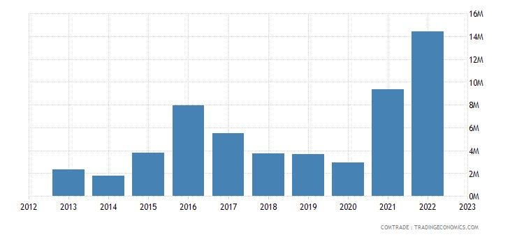 japan imports rwanda