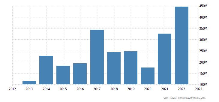 japan imports saudi arabia aluminum